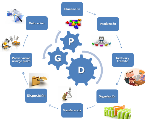 proceso de gestion documental