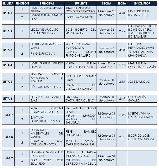 listas inscritas
