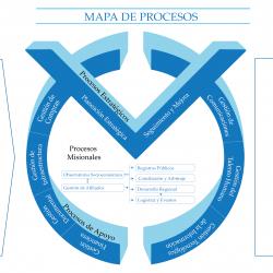 Mapa de procesos Normal