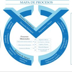 mapa de procesos actualizado