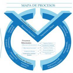 nuevo mapa de procesos